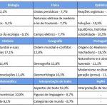 Dicas para aumentar as chances de aprovação no Vestibular Fuvest 2021