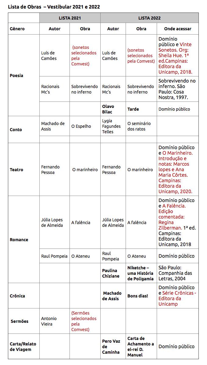 A Comvest está divulgando a lista de títulos de leitura obrigatória para o Vestibular Unicamp 2022, com a redução das originalmente 12 obras para 10 obras